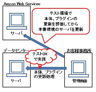 Amazon Web Services のテスト環境