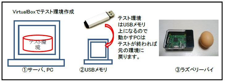 VirtualBoxのテスト環境