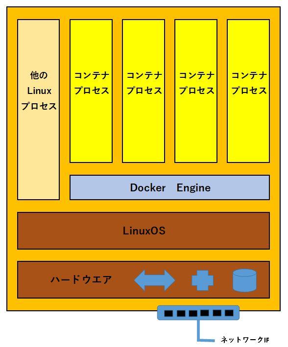 Dockerコンテナの構造