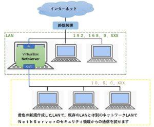 テスト用ネットワーク環境をVirtualBox上のHethServerの機能によって、作成する