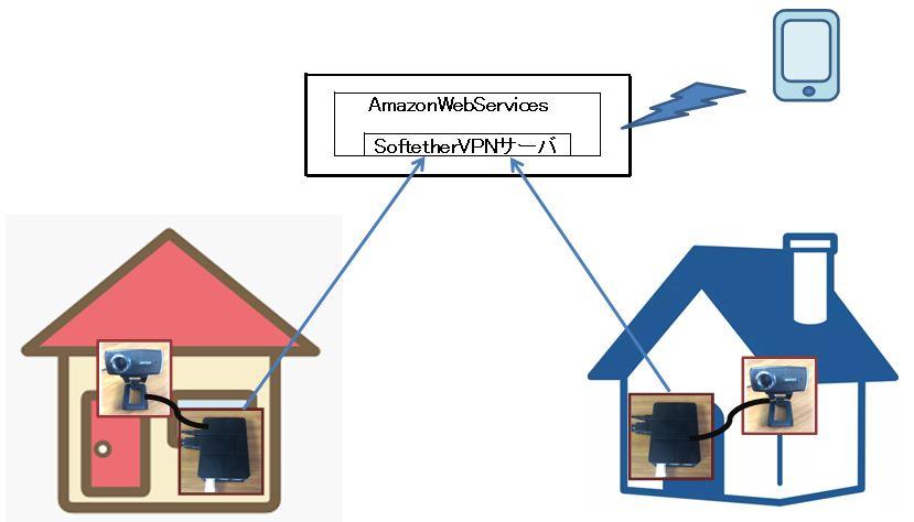 監視カメラネットワーク・イメージ