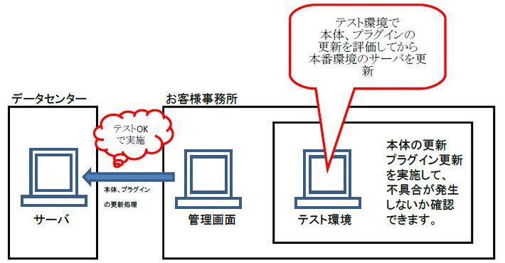 パソコンのテスト環境