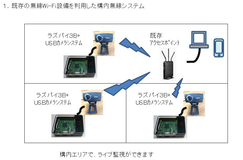構内無線システム