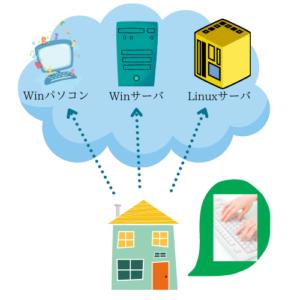 Amazon Web Services のイメージ